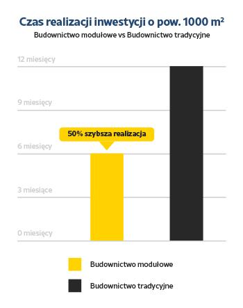 Wykres czasu realizacji inwestycji budownictwa modułowego