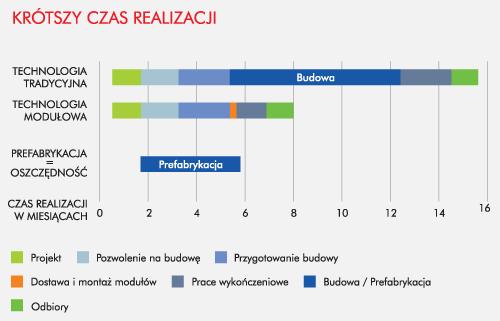 Czas realizacji inwestycji modułowej